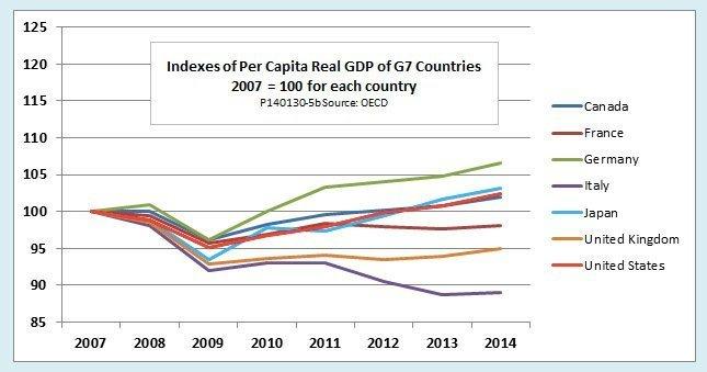 g7 bnp per capita