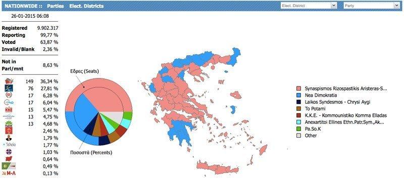 gresk valg 2015