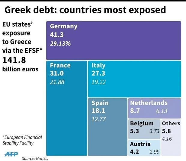 eu exposure greek debt