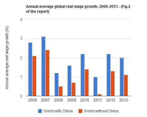 kina verden lønn