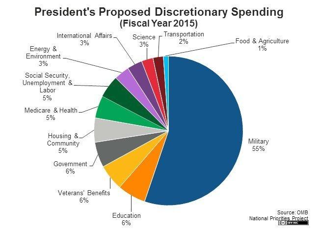 obamas prioriteringer