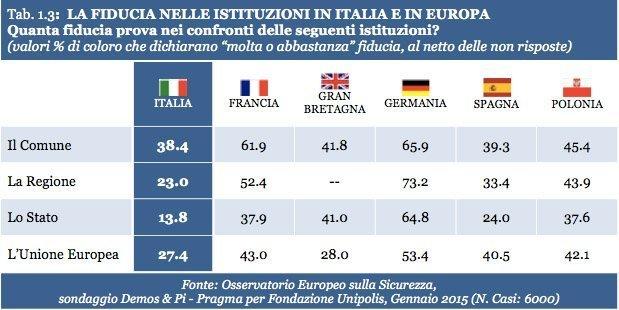 Italia EU