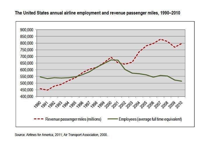 USAirlineEmployment