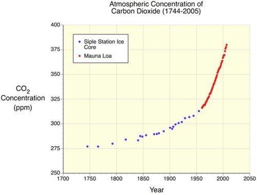CO2-konsentrasjon small
