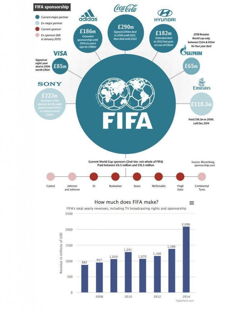 FIFAs penger