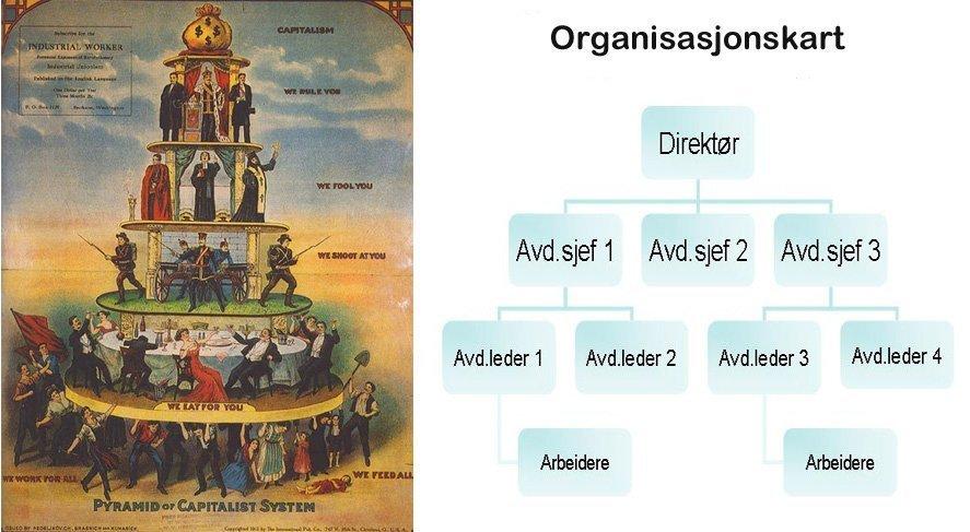 oligarki organisasjon