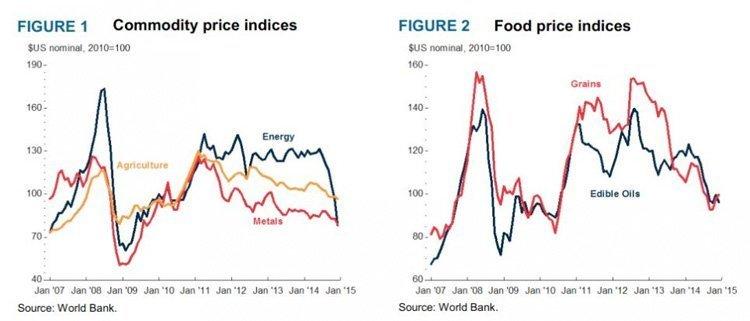 råvarepriser