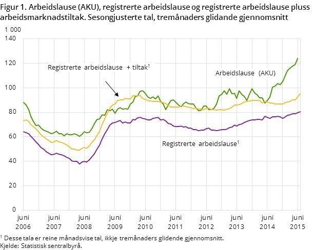 arbeidsløshet 2015