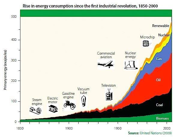 energibruk fra industrielle revolusjon