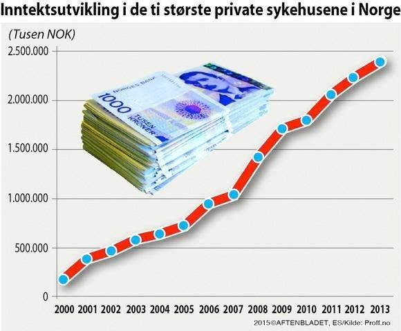 inntekter private sjukehus