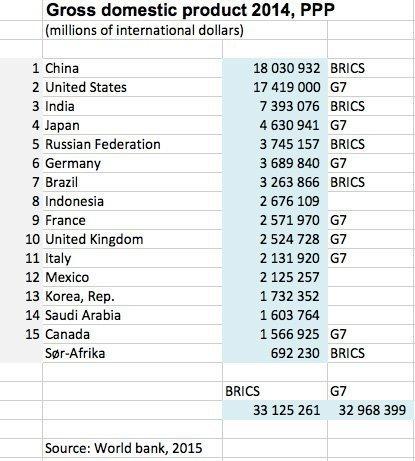verdensbanken ranking 2014