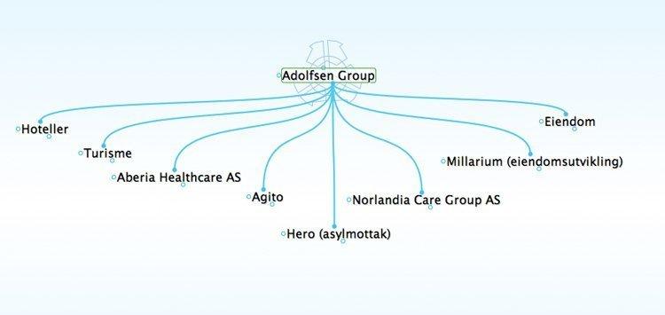 adolfsen group