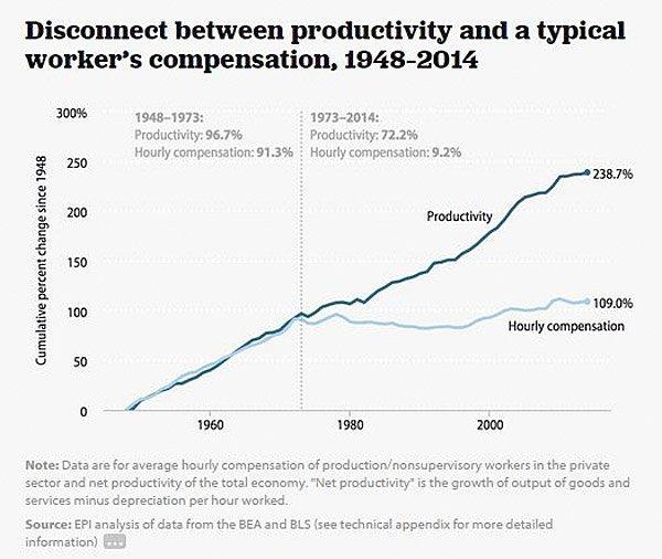 produktivitet lønn usa