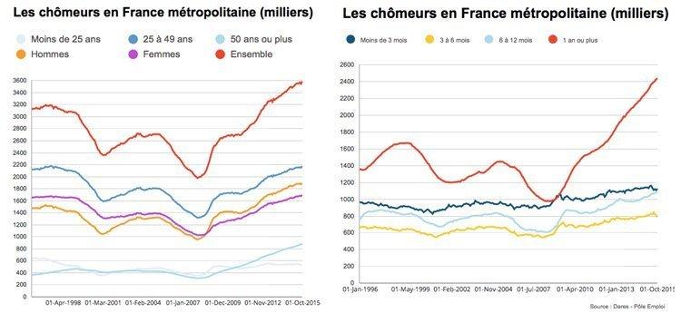 Til høyre: arbeidsløshet i 1000 etter aldersgruppe og totalt. Til høyre arbeidsløshet i prosent etter aldersgruppe