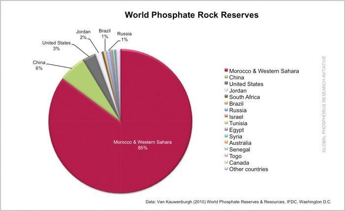 fosfat