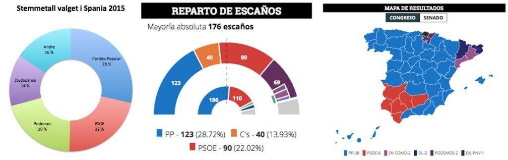 valg spania 2015