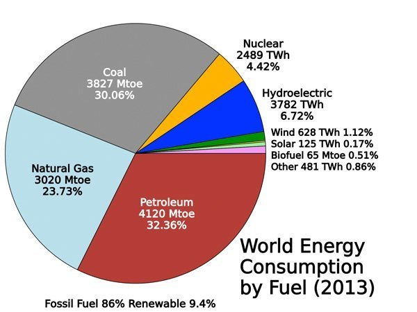 world energy mix