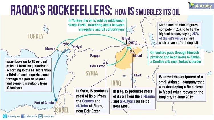 Raqqas rockefellers