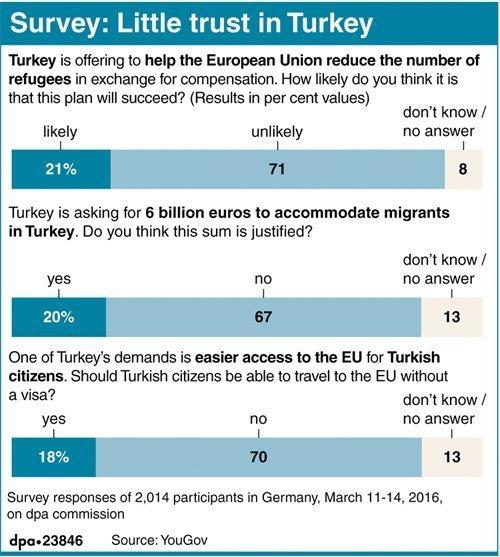 little trust in Turkey