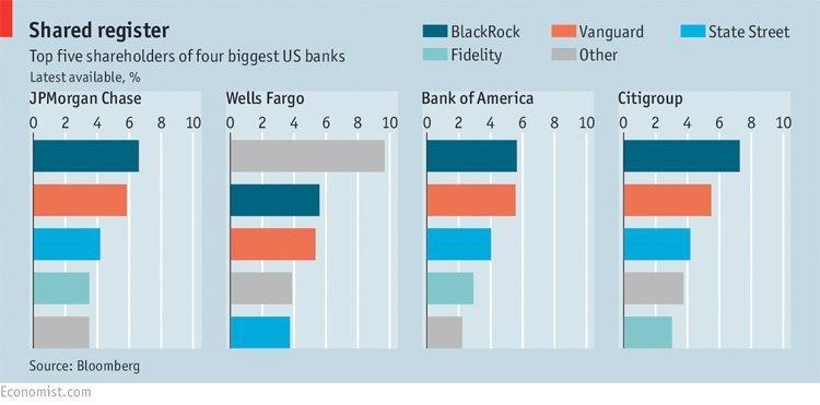 economist usa banker