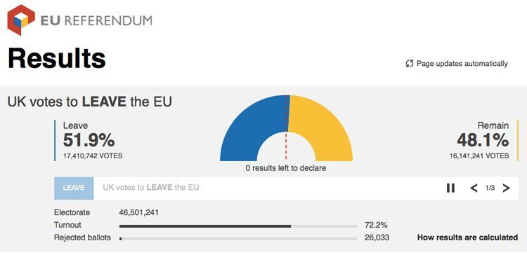 leave results