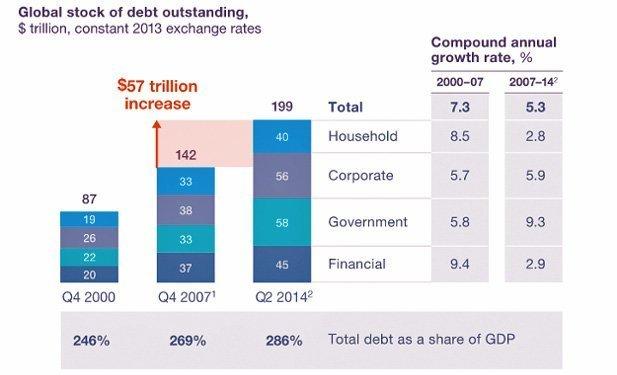 verdens gjeld 2016