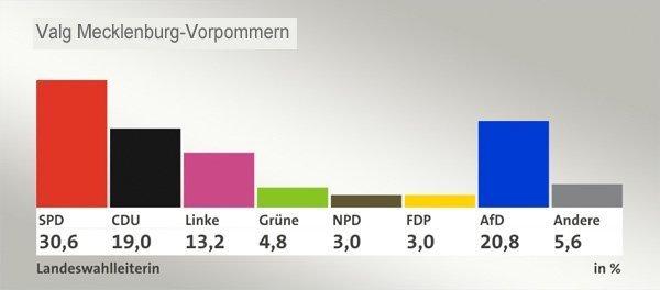 Mecklenburg valg