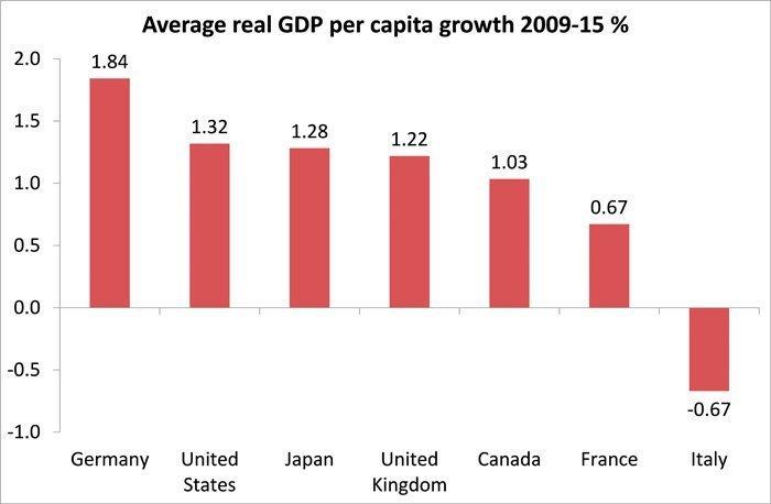 bnp-per-capita-vekst