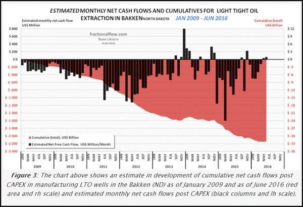 cash-flow-shale
