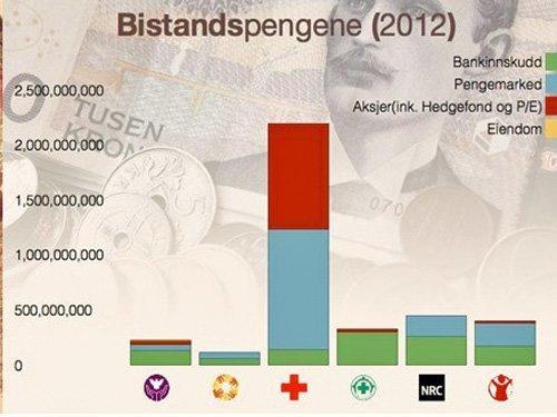 bistandspenger-2012