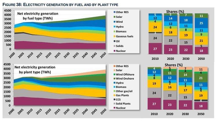 Mens gassens andel av elektrisitetsproduksjonen endrer seg lite fram mot 2050, er det energi fra sol- og vindkraft (grønne og blå felt) som øker og erstatter kull (grått felt). Slik er klimaplanene i EU. De gir tross alt et visst rom for norsk gass, men ikke som alternativ til kull. Alternativet til kull er fossilfri energi, energisparing m.m.