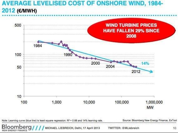 vindkraft-pris