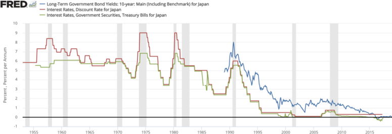 File:Japan interest rates.png