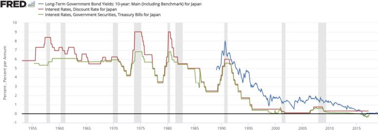 File:Japan interest rates.png