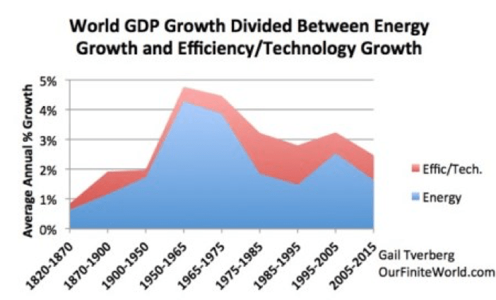Bilderesultater for global gdp growth historical data